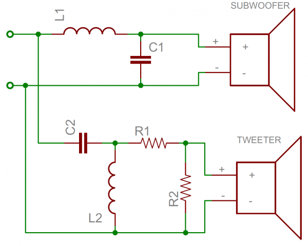Un exemple très simple de circuit de crossover audio. Le condensateur bloquera les basses fréquences, tandis que l'inducteur bloque les hautes fréquences. Chacun peut être utilisé pour délivrer le signal approprié aux pilotes audio syntonisés.